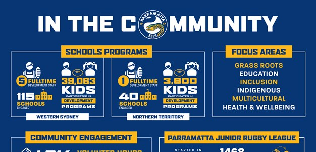 Eels in the Community 2019
